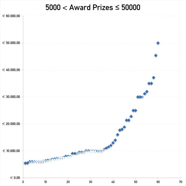 Statistics on Fees and Prizes of Design Competitions