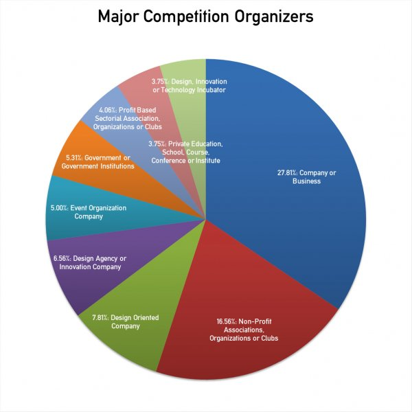 Statistics on Sponsors and Organizers of Design Competitions