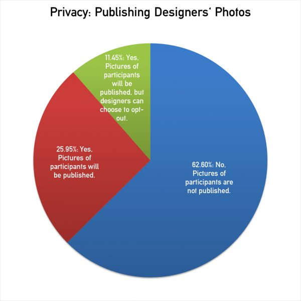 Statistics on Winners Obligations of Design Competitions