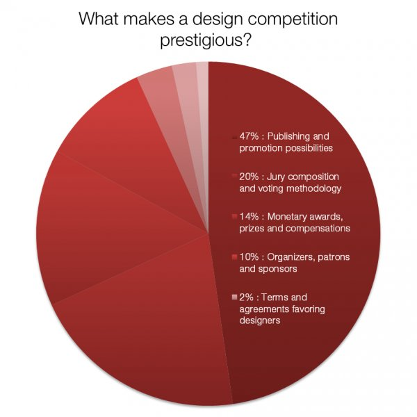 About A' Design Award & Competition